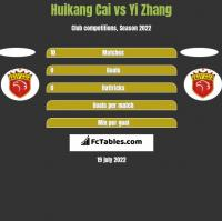 Huikang Cai vs Yi Zhang h2h player stats