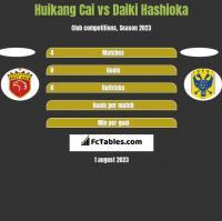 Huikang Cai vs Daiki Hashioka h2h player stats