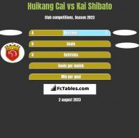Huikang Cai vs Kai Shibato h2h player stats