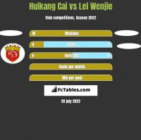 Huikang Cai vs Lei Wenjie h2h player stats