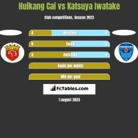Huikang Cai vs Katsuya Iwatake h2h player stats
