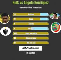 Hulk vs Angelo Henriquez h2h player stats