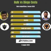 Hulk vs Diego Costa h2h player stats
