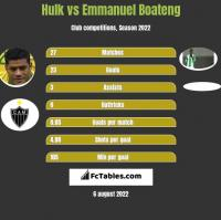 Hulk vs Emmanuel Boateng h2h player stats