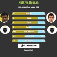 Hulk vs Hyoran h2h player stats