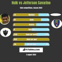 Hulk vs Jefferson Savarino h2h player stats