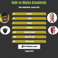 Hulk vs Marko Arnautovic h2h player stats