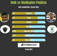 Hulk vs Wellington Paulista h2h player stats