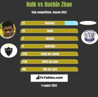 Hulk vs Xuebin Zhao h2h player stats