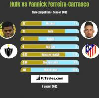 Hulk vs Yannick Ferreira-Carrasco h2h player stats