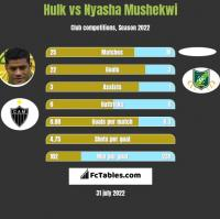 Hulk vs Nyasha Mushekwi h2h player stats