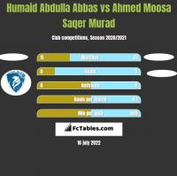 Humaid Abdulla Abbas vs Ahmed Moosa Saqer Murad h2h player stats