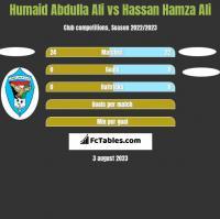 Humaid Abdulla Ali vs Hassan Hamza Ali h2h player stats