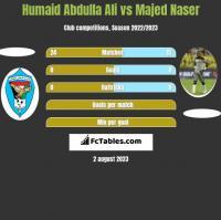 Humaid Abdulla Ali vs Majed Naser h2h player stats