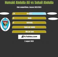 Humaid Abdulla Ali vs Suhail Abdulla h2h player stats