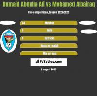 Humaid Abdulla Ali vs Mohamed Albairaq h2h player stats