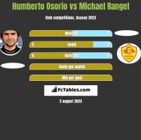 Humberto Osorio vs Michael Rangel h2h player stats