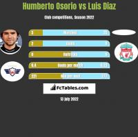 Humberto Osorio vs Luis Diaz h2h player stats