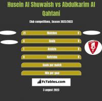 Husein Al Shuwaish vs Abdulkarim Al Qahtani h2h player stats