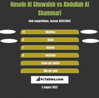Husein Al Shuwaish vs Abdullah Al Shammari h2h player stats