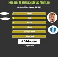 Husein Al Shuwaish vs Alemao h2h player stats