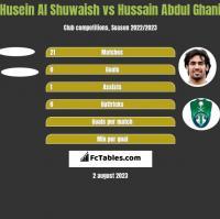 Husein Al Shuwaish vs Hussain Abdul Ghani h2h player stats