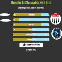 Husein Al Shuwaish vs Lima h2h player stats