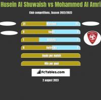 Husein Al Shuwaish vs Mohammed Al Amri h2h player stats