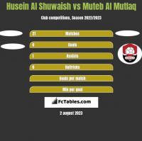 Husein Al Shuwaish vs Muteb Al Mutlaq h2h player stats