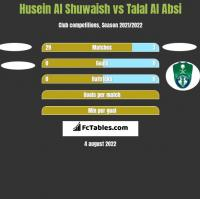 Husein Al Shuwaish vs Talal Al Absi h2h player stats