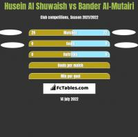 Husein Al Shuwaish vs Bander Al-Mutairi h2h player stats