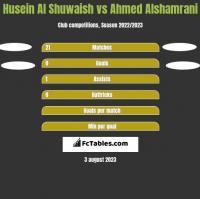 Husein Al Shuwaish vs Ahmed Alshamrani h2h player stats