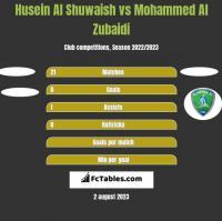 Husein Al Shuwaish vs Mohammed Al Zubaidi h2h player stats