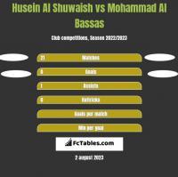 Husein Al Shuwaish vs Mohammad Al Bassas h2h player stats