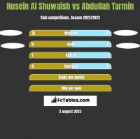 Husein Al Shuwaish vs Abdullah Tarmin h2h player stats