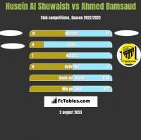 Husein Al Shuwaish vs Ahmed Bamsaud h2h player stats