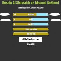 Husein Al Shuwaish vs Masood Bekheet h2h player stats