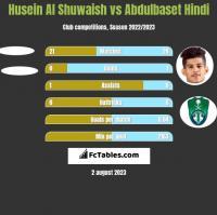 Husein Al Shuwaish vs Abdulbaset Hindi h2h player stats