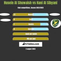Husein Al Shuwaish vs Hani Al Sibyani h2h player stats