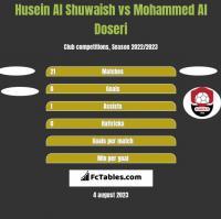 Husein Al Shuwaish vs Mohammed Al Doseri h2h player stats