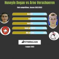 Huseyin Dogan vs Arno Verschueren h2h player stats