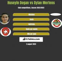 Huseyin Dogan vs Dylan Mertens h2h player stats