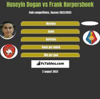 Huseyin Dogan vs Frank Korpershoek h2h player stats