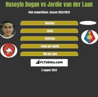 Huseyin Dogan vs Jordie van der Laan h2h player stats