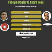Huseyin Dogan vs Karim Rossi h2h player stats