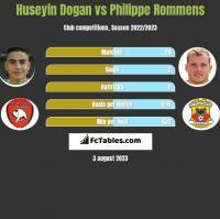 Huseyin Dogan vs Philippe Rommens h2h player stats
