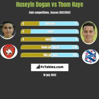 Huseyin Dogan vs Thom Haye h2h player stats