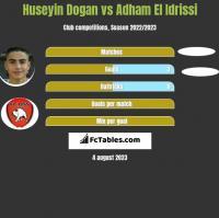 Huseyin Dogan vs Adham El Idrissi h2h player stats