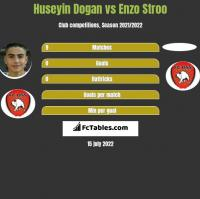 Huseyin Dogan vs Enzo Stroo h2h player stats