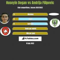 Huseyin Dogan vs Andrija Filipovic h2h player stats